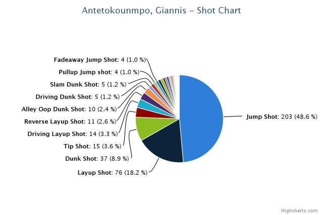 Shot chart 2013-14