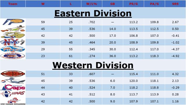 ABA Standings '69-'70
