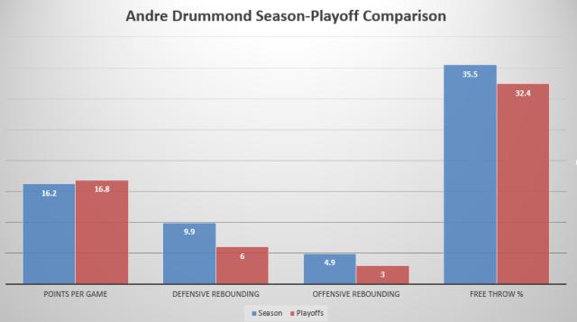 Drummond season playoff comparison