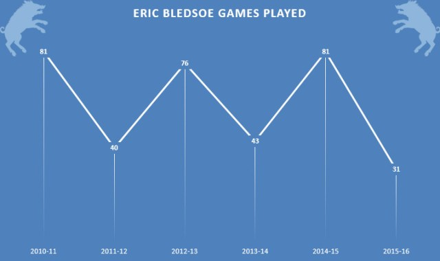 Eric Bledsoe Games Played