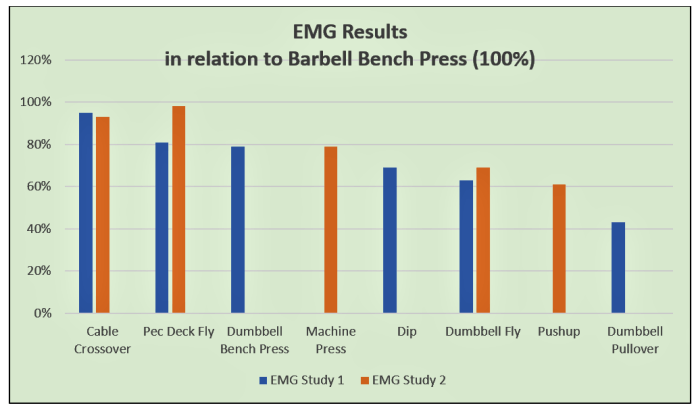 chest exercises EMG results chart