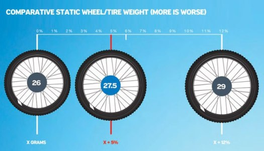 Still Wondering about 27.5? Giant Breaks it All Down For Us.