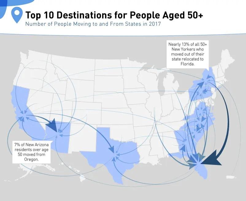 Arizona Ranks #3 for Retirement Destinations