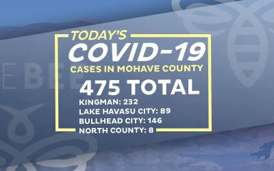 33 New COVID-19 Cases  29 in Bullhead City