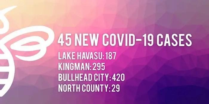 45 New COVID-19 Cases