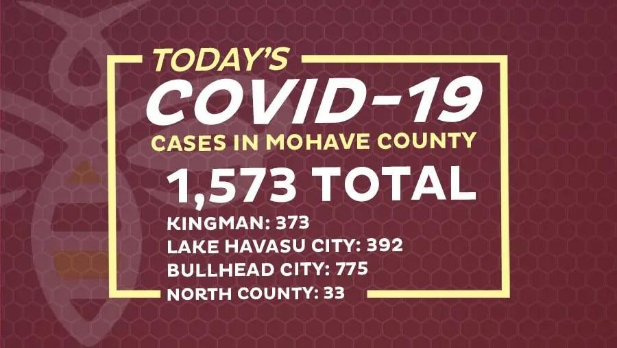 119 New COVID-19 Cases