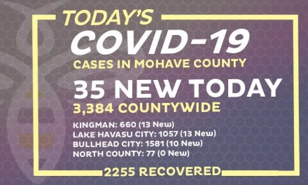 35 New COVID-19 Cases (2,255 recovered)