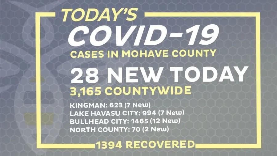 28 New COVID-19 Cases