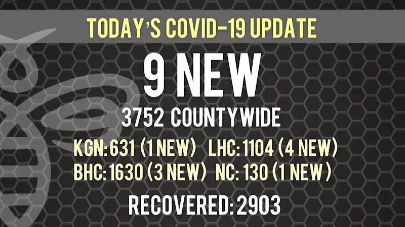 Nine New COVID-19 Cases