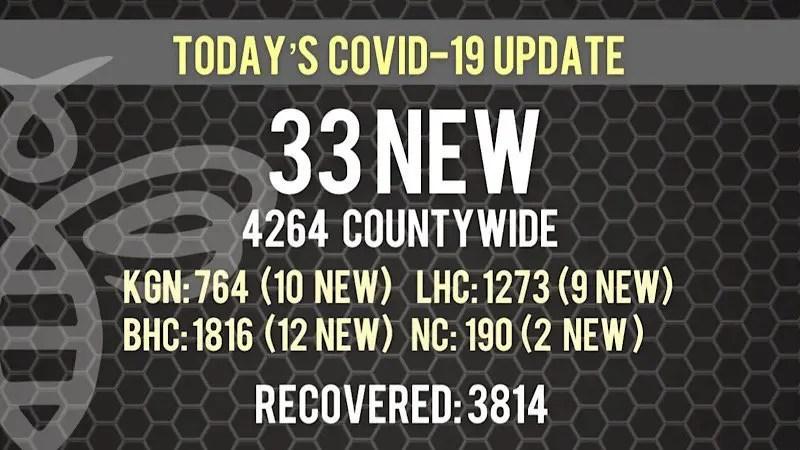 33 New COVID-19 Cases