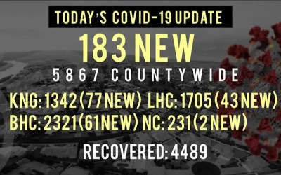 183 New COVID-19 Cases