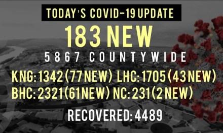 183 New COVID-19 Cases