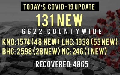 131 New COVID-19 Cases Today in Mohave County