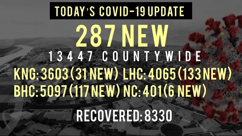 287 New COVID-19 Cases Reported Today in Mohave County