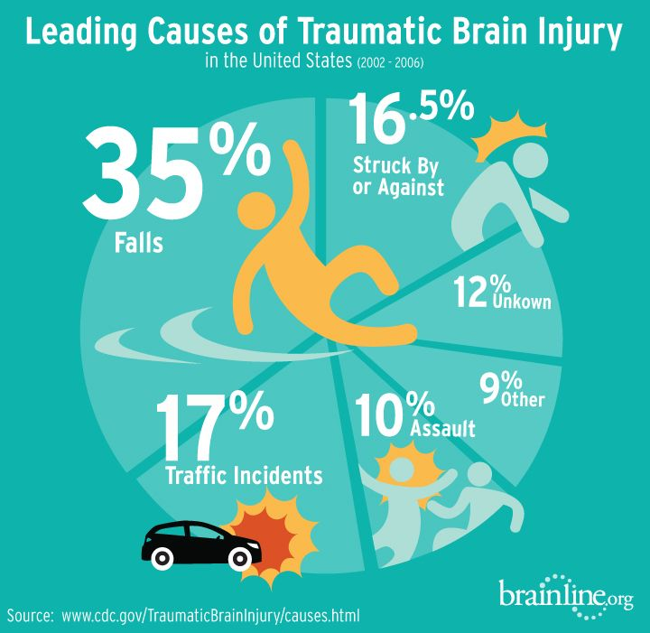 Important Info Your Brain Needs to Know About Brain Injury
