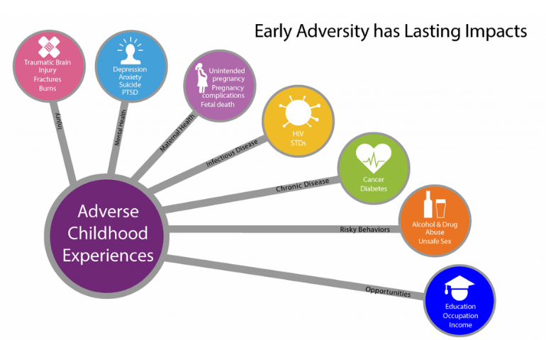 How Adverse Childhood Experiences Lead to Mental Health Problems in Adults