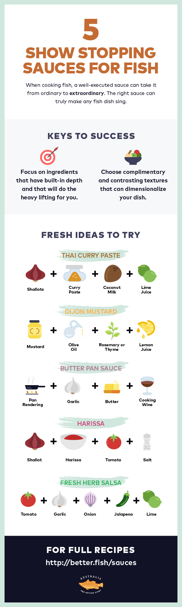 Infographic of sauces that go well with fish