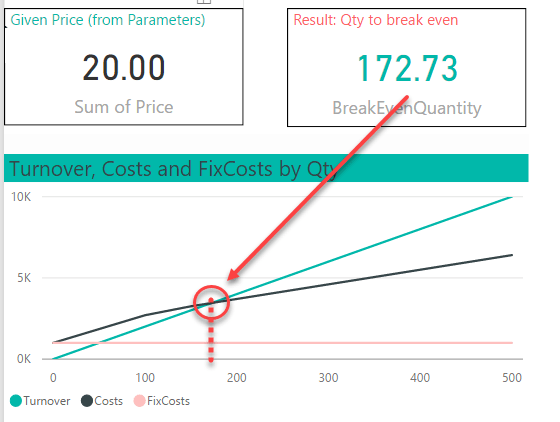 Non-linear Break-Even Analysis in PowerBI – The BIccountant