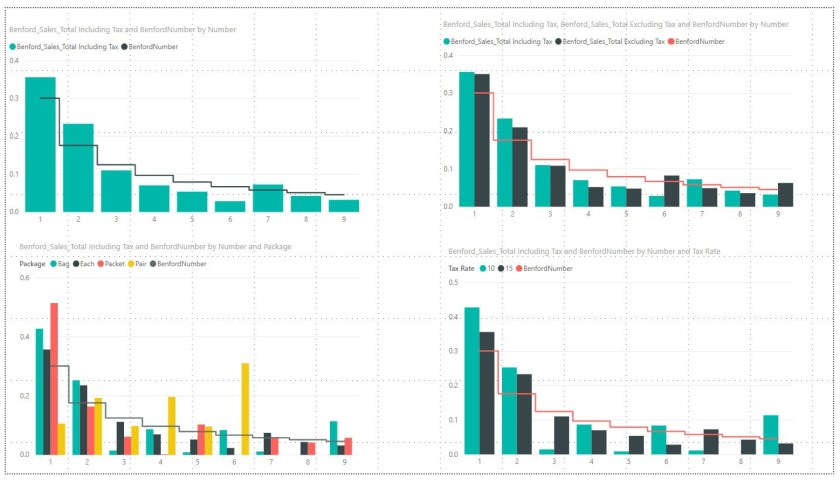 Dynamic Benford's Law measures in Power BI and Power Pivot