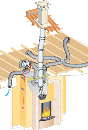 heat distribution system
