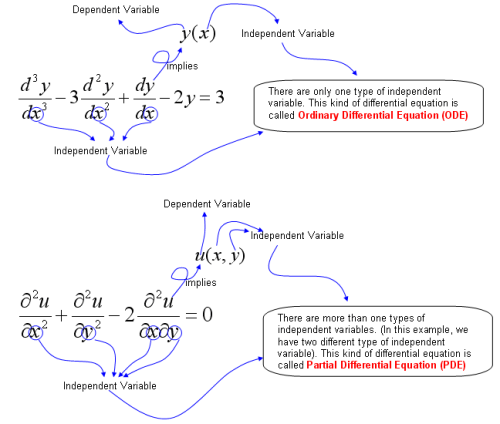 differential equations EngMath_DifferentialEq_Terminology_02