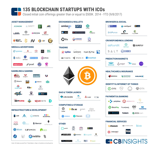 135 blockchain startups with ICOs