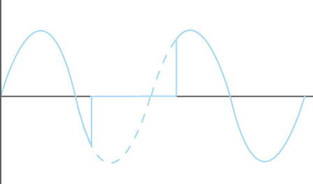 waveform showing an electrical blackout with a momentary break in power