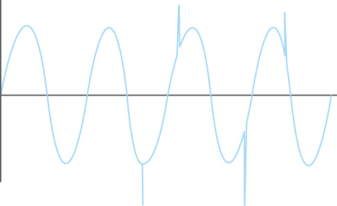 Impact of spikes / transients on a waveform