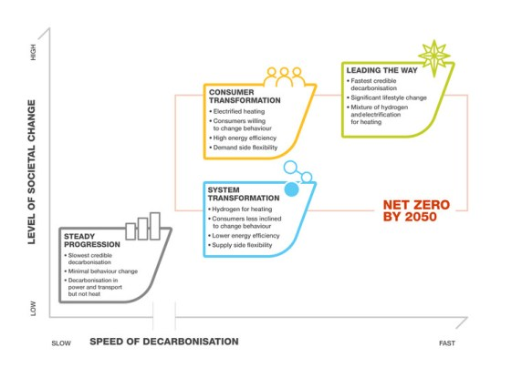 graph from future energy scenarios 2021 showing the speed of decarbonisation of the 4 modelled scenarios