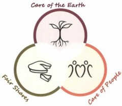 permaculture-core-ethics