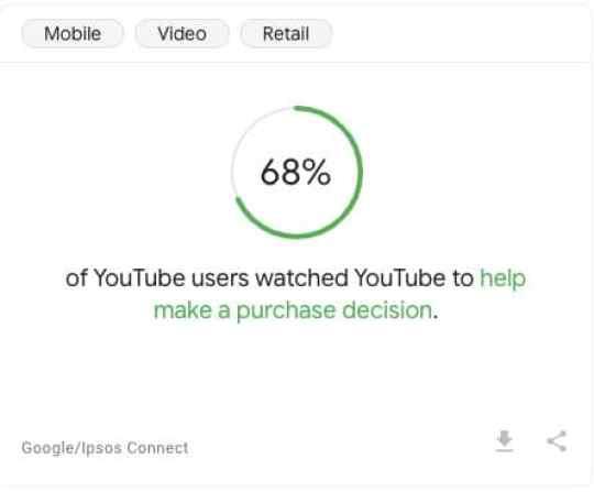 Google Statistics on YouTube