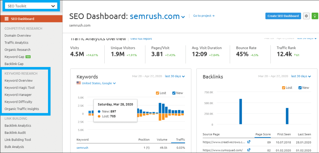 Keyword Research with SEMRUSH