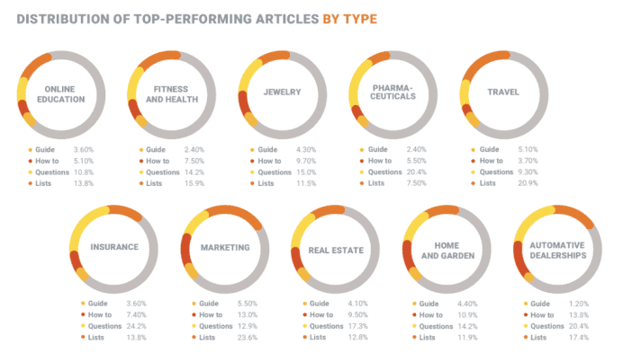 Content Marketing Top Performing Articles