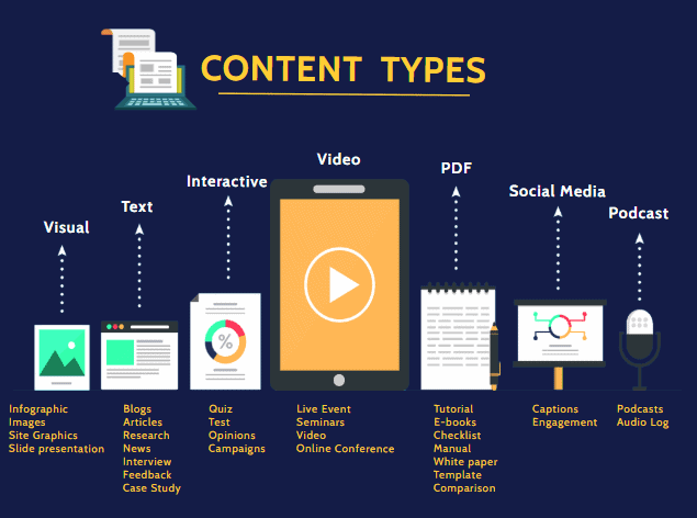 Content Types min