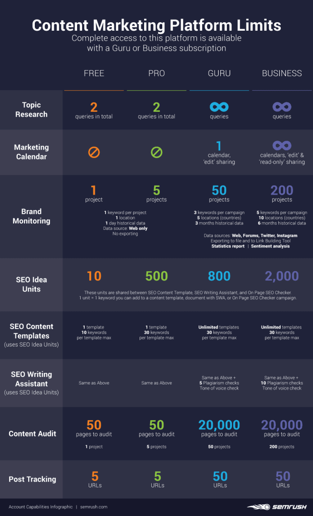 Infographic on Content Marketing toolkit via SEMrush