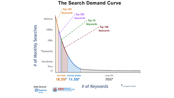 Traffic from long tail keyword
