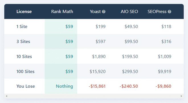 Rank Math vs Yoast Price comparison