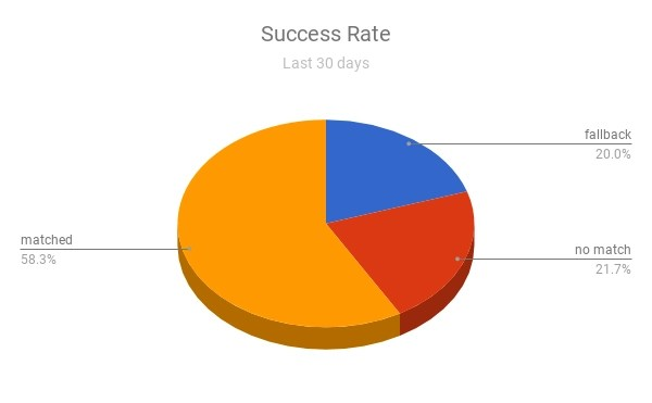 Sports Software Chatbot Success Rate Over the Past 30 days,