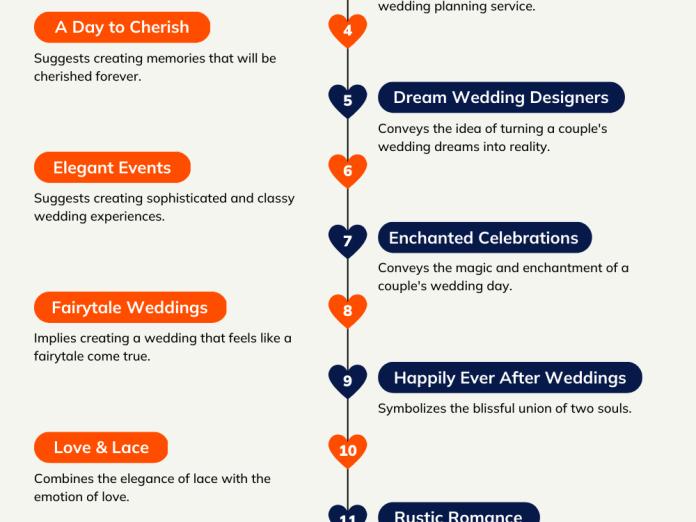 wedding planning company names