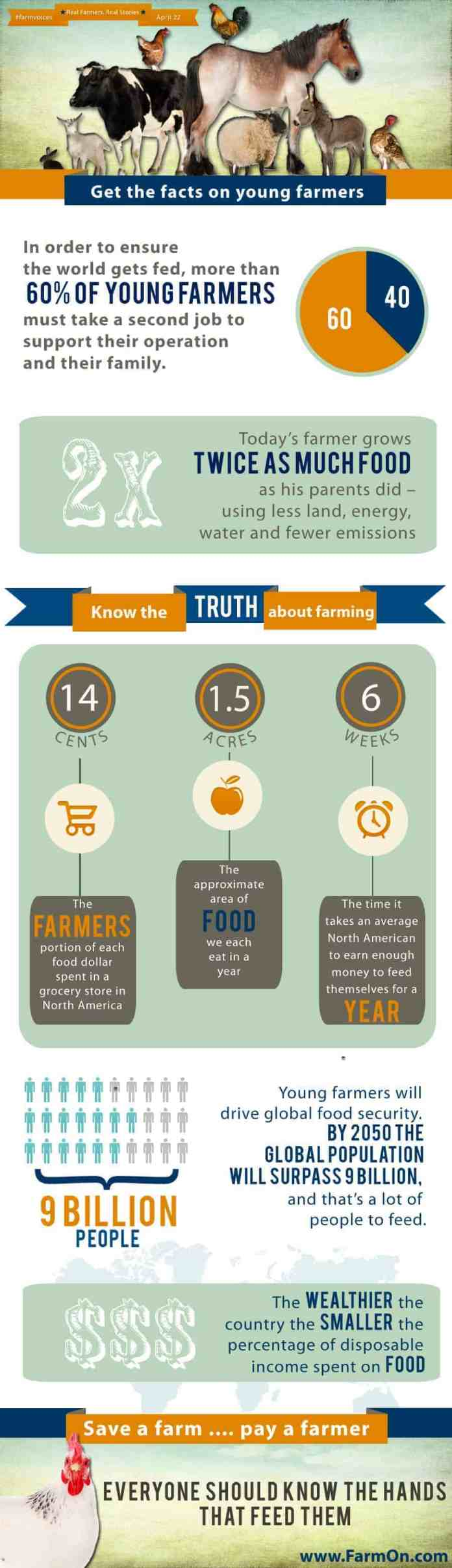 young farmer infographic