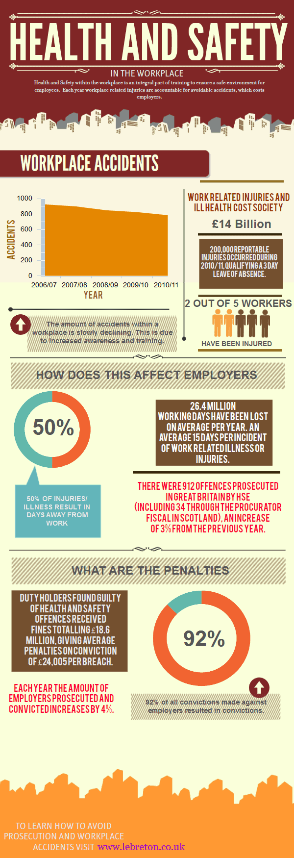 safety workplace infographic