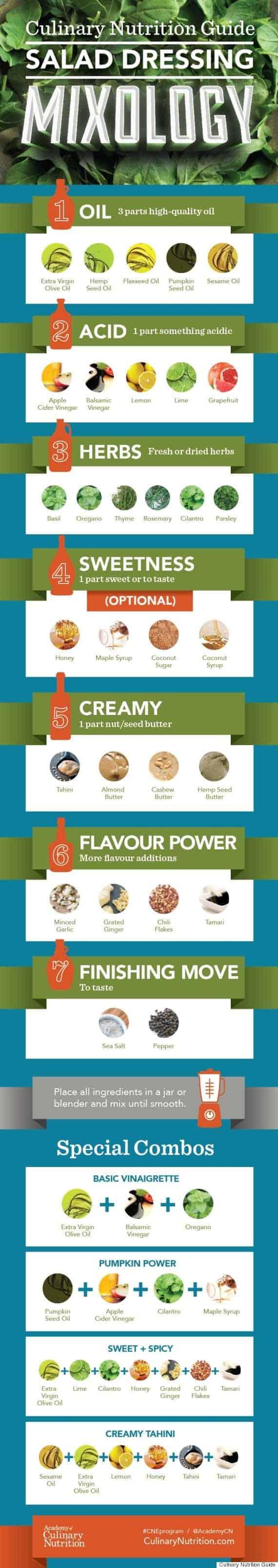 salad dressing infographic