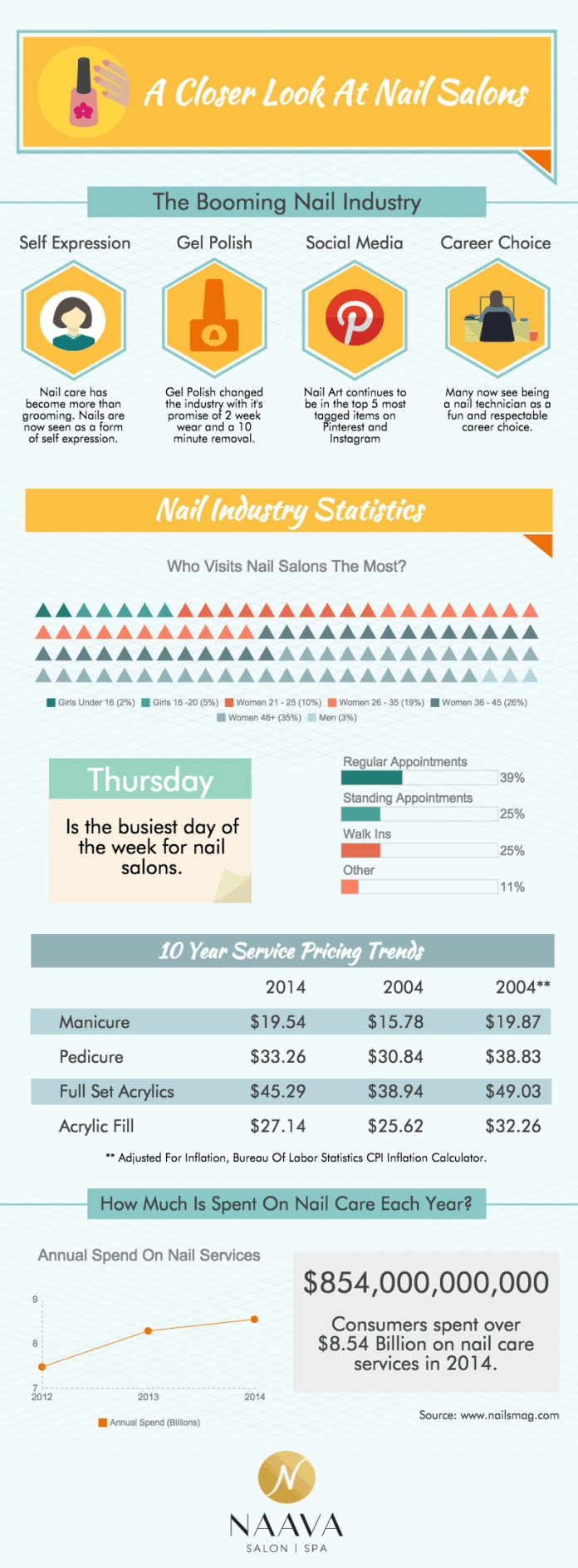 nail salon trends infographic