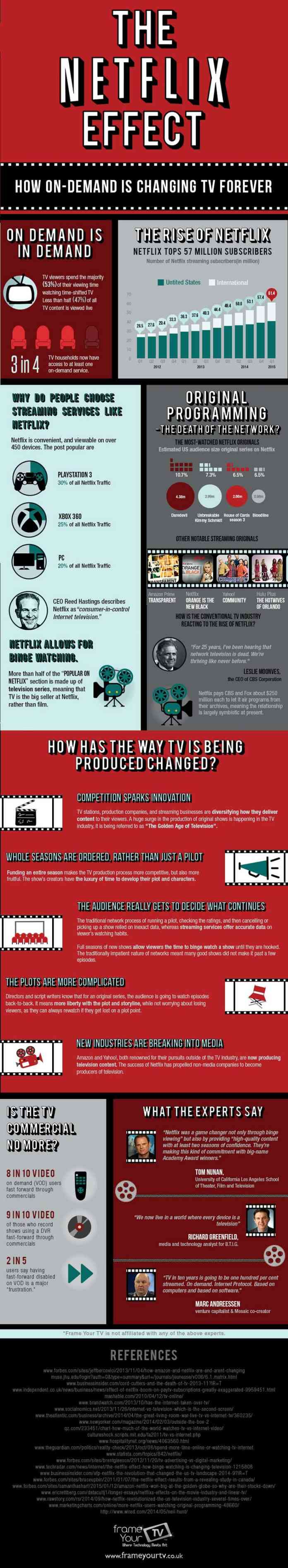 netflix affect cable infographic