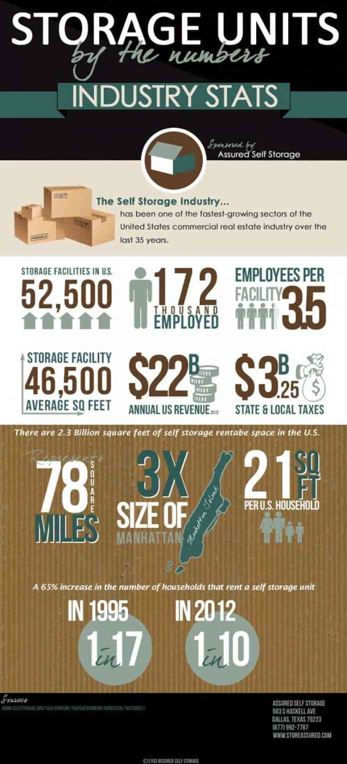 self storage industry stats