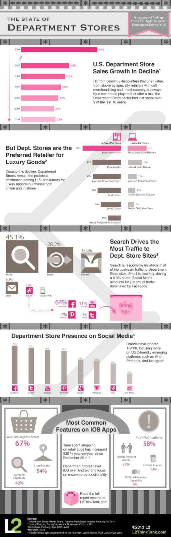 social media facts of Departmental stores