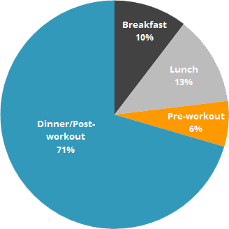 day calories breakdown