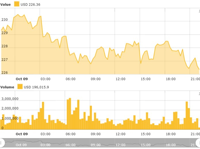 Gráfico de precios de Ethereum de 24 horas. Fuente: Índice de precios de Ethereum de Cointelegraph