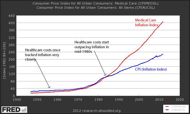 Healthcare Bubble