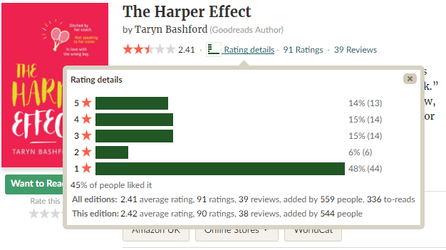 The Harper Effect Goodreads ratings